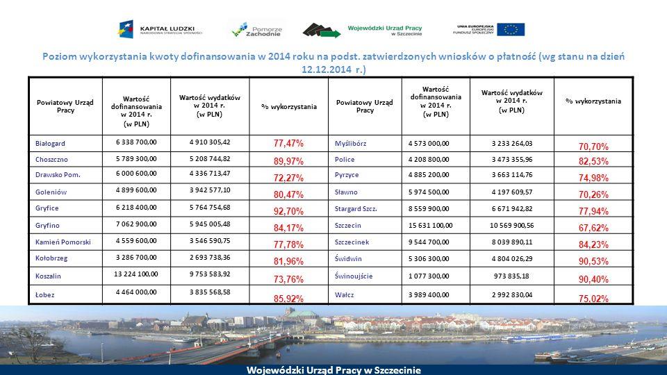 Wartość dofinansowania w 2014 r.