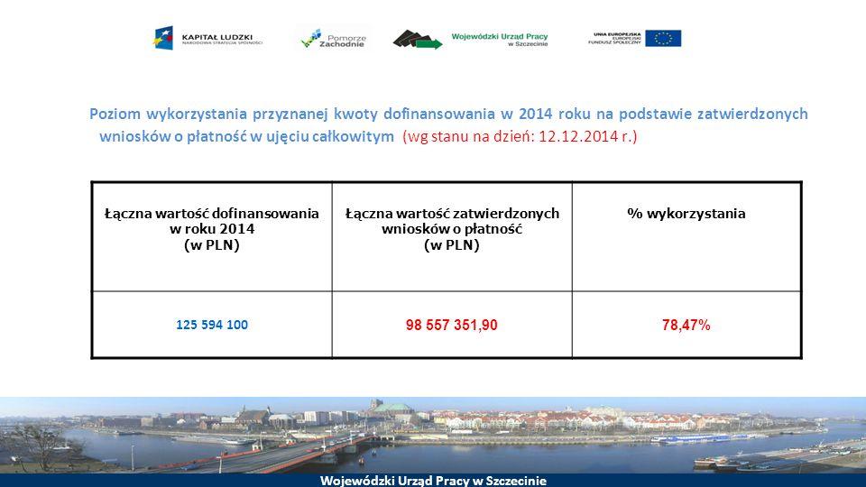 Poziom wykorzystania przyznanej kwoty dofinansowania w 2014 roku na podstawie zatwierdzonych wniosków o płatność w ujęciu całkowitym (wg stanu na dzień: 12.12.2014 r.)