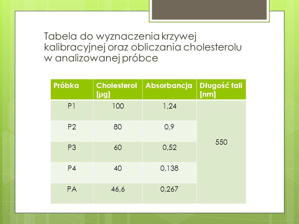 Tabela do wyznaczenia krzywej kalibracyjnej oraz obliczania cholesterolu w analizowanej próbce