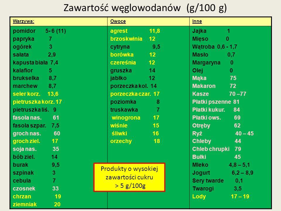 Zawartość węglowodanów (g/100 g)