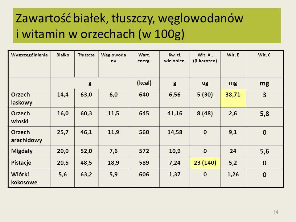 Zawartość białek, tłuszczy, węglowodanów i witamin w orzechach (w 100g)
