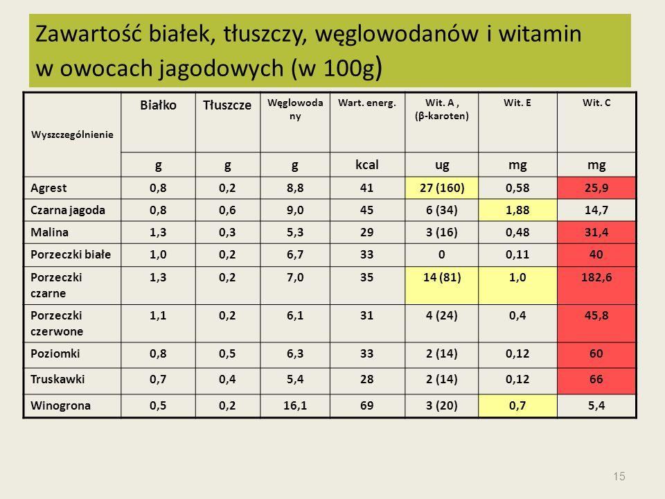 Zawartość białek, tłuszczy, węglowodanów i witamin w owocach jagodowych (w 100g)