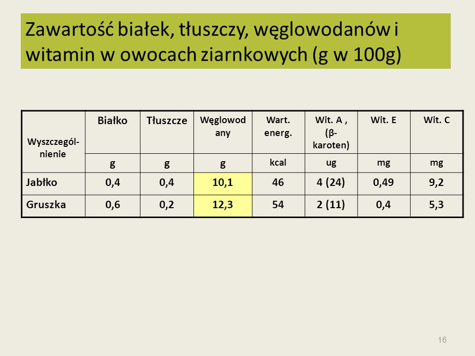 Zawartość białek, tłuszczy, węglowodanów i witamin w owocach ziarnkowych (g w 100g)