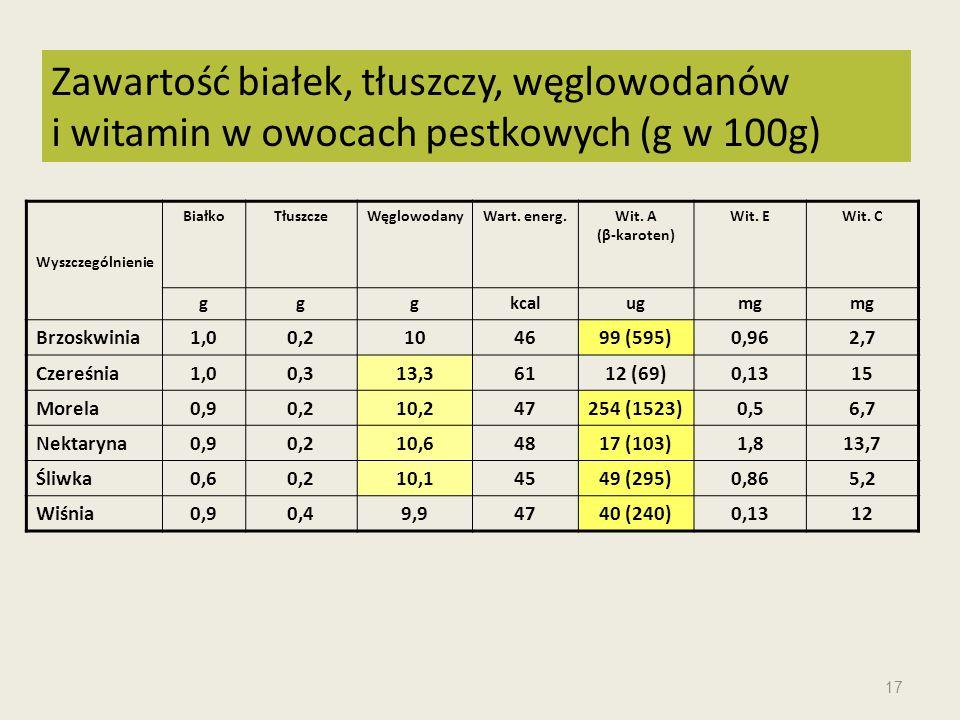 Zawartość białek, tłuszczy, węglowodanów i witamin w owocach pestkowych (g w 100g)