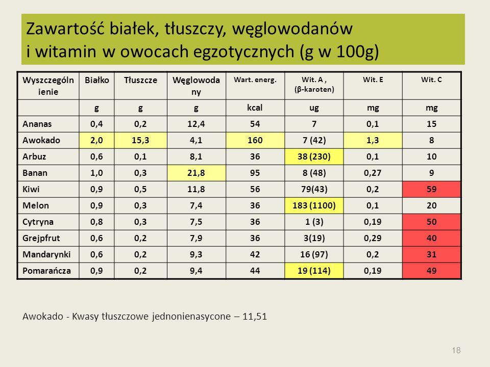 Zawartość białek, tłuszczy, węglowodanów i witamin w owocach egzotycznych (g w 100g)