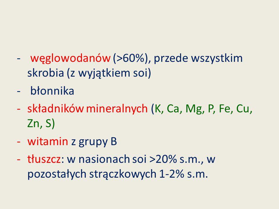 węglowodanów (>60%), przede wszystkim skrobia (z wyjątkiem soi)