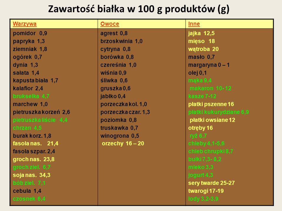 Zawartość białka w 100 g produktów (g)