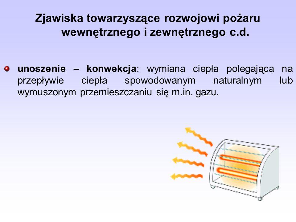 Zjawiska towarzyszące rozwojowi pożaru wewnętrznego i zewnętrznego c.d.