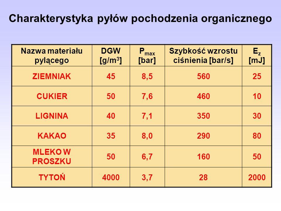 Charakterystyka pyłów pochodzenia organicznego