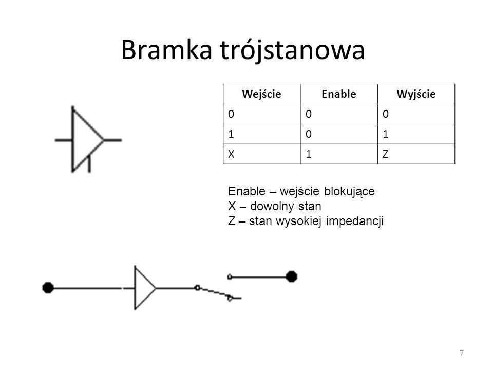 Bramka trójstanowa Wejście Enable Wyjście 1 X Z