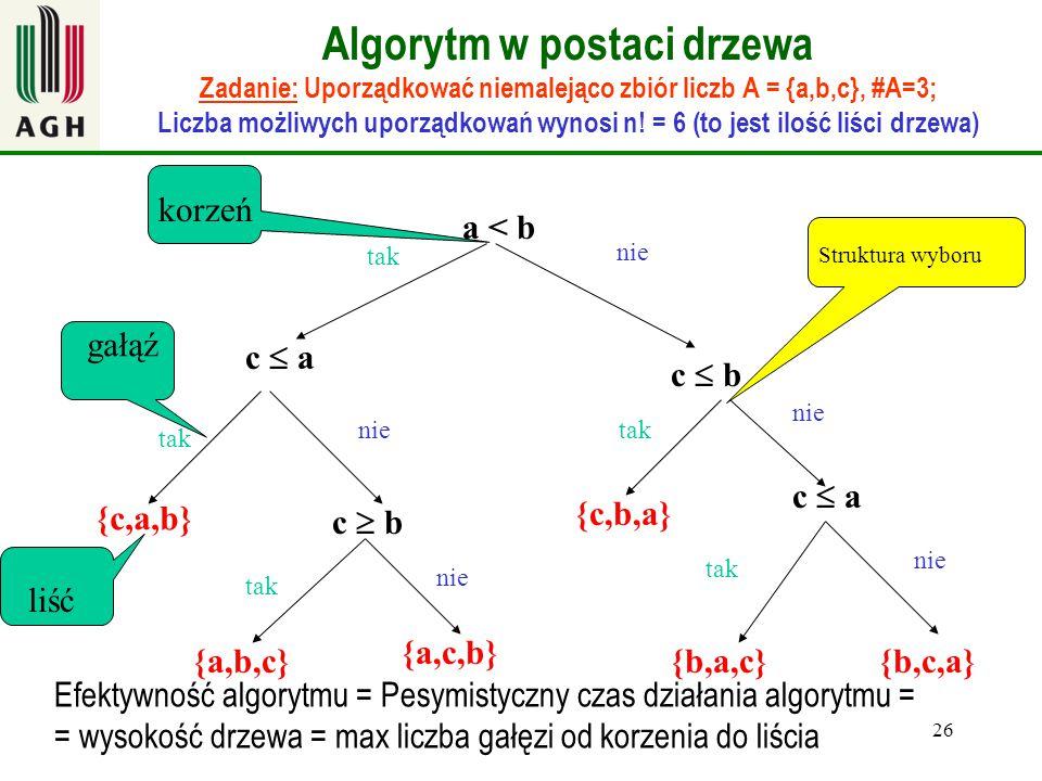 Algorytm w postaci drzewa Zadanie: Uporządkować niemalejąco zbiór liczb A = {a,b,c}, #A=3; Liczba możliwych uporządkowań wynosi n! = 6 (to jest ilość liści drzewa)