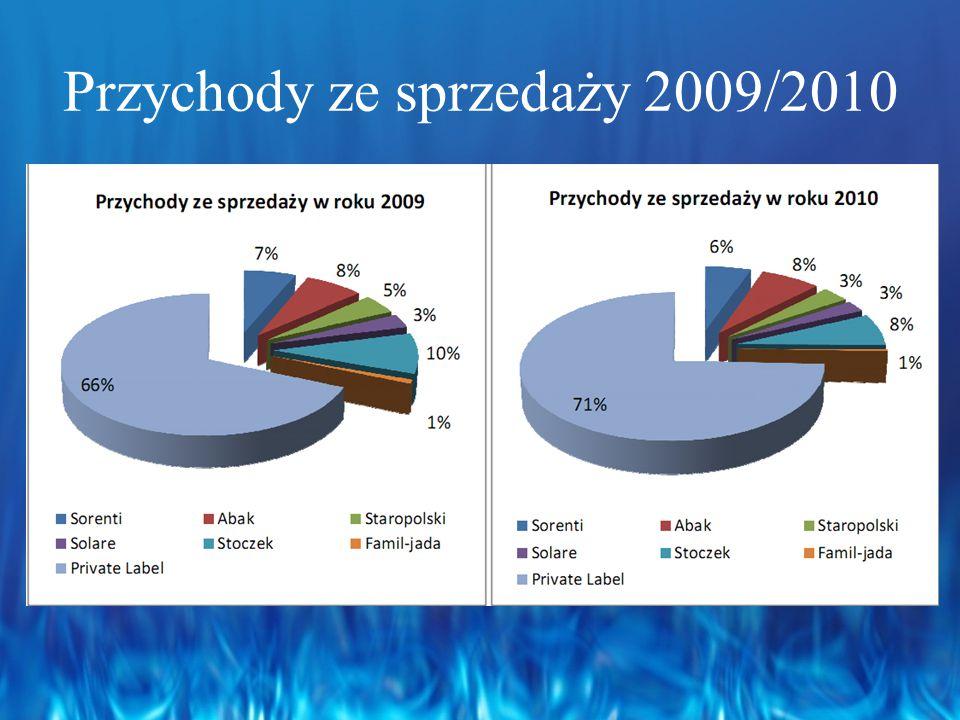 Przychody ze sprzedaży 2009/2010