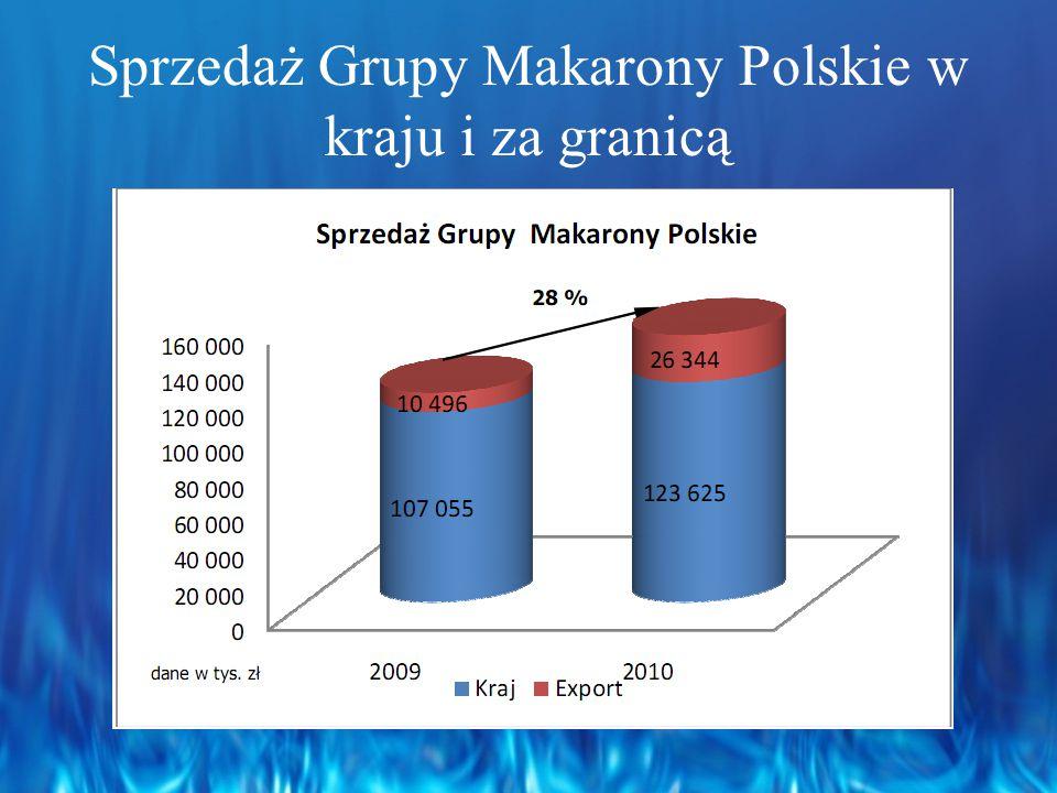 Sprzedaż Grupy Makarony Polskie w kraju i za granicą