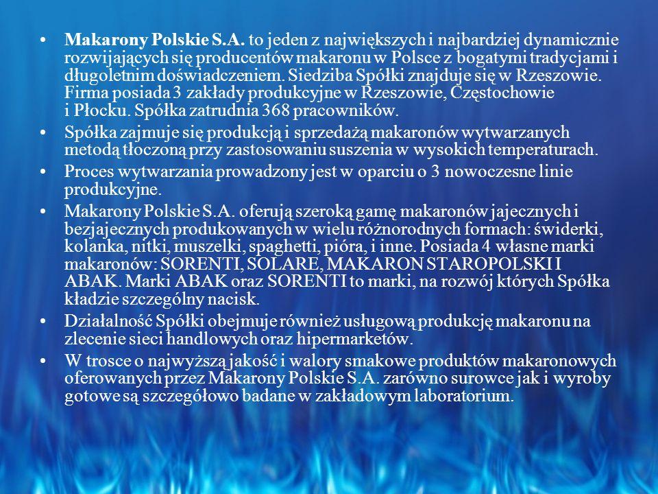Makarony Polskie S.A. to jeden z największych i najbardziej dynamicznie rozwijających się producentów makaronu w Polsce z bogatymi tradycjami i długoletnim doświadczeniem. Siedziba Spółki znajduje się w Rzeszowie. Firma posiada 3 zakłady produkcyjne w Rzeszowie, Częstochowie i Płocku. Spółka zatrudnia 368 pracowników.
