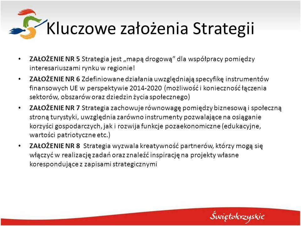 Kluczowe założenia Strategii