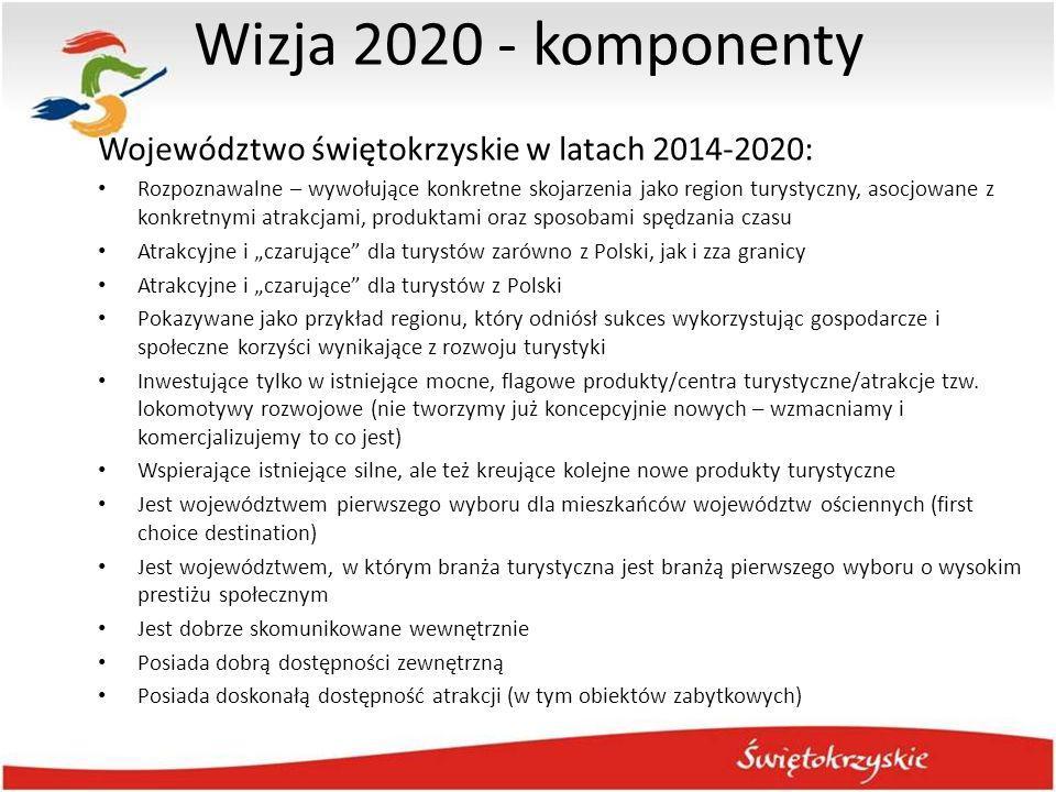 Wizja 2020 - komponenty Województwo świętokrzyskie w latach 2014-2020: