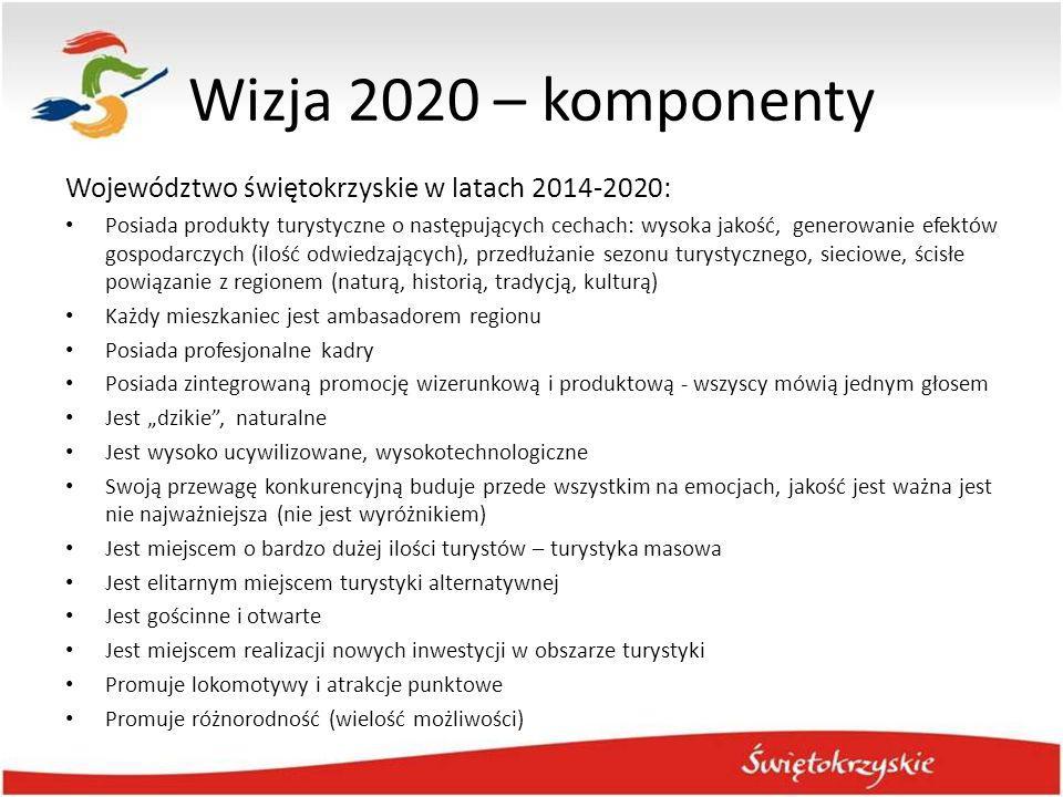 Wizja 2020 – komponenty Województwo świętokrzyskie w latach 2014-2020: