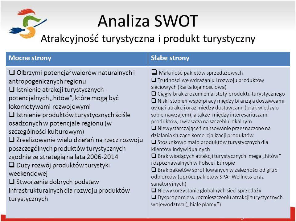 Analiza SWOT Atrakcyjność turystyczna i produkt turystyczny