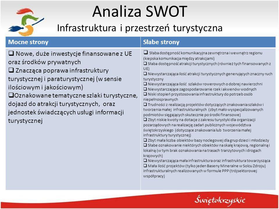 Analiza SWOT Infrastruktura i przestrzeń turystyczna