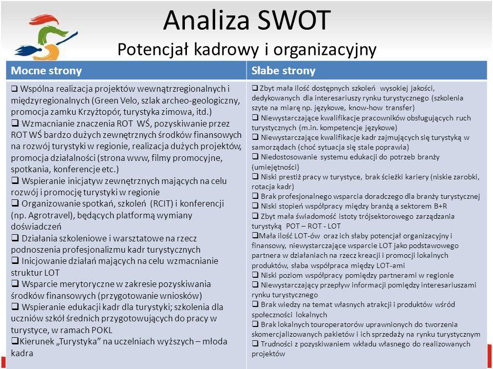 Analiza SWOT Potencjał kadrowy i organizacyjny