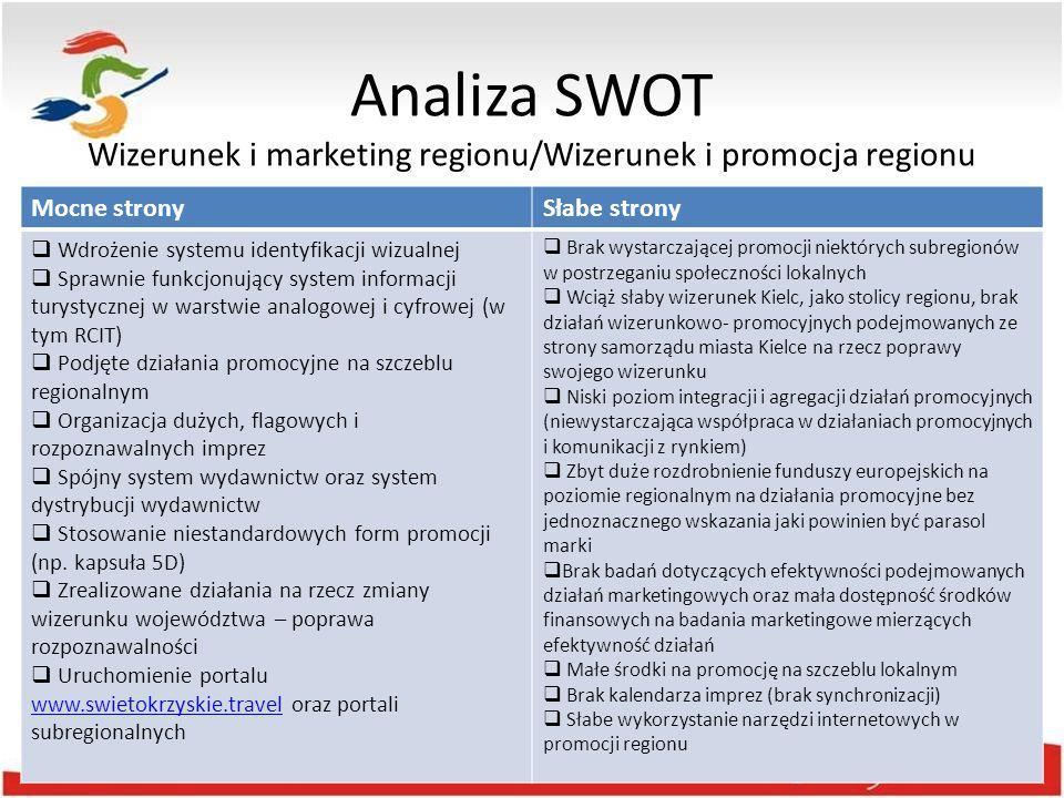 Analiza SWOT Wizerunek i marketing regionu/Wizerunek i promocja regionu
