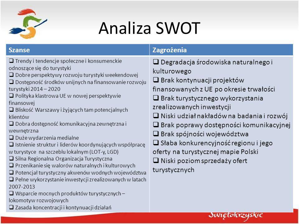 Analiza SWOT Szanse Zagrożenia