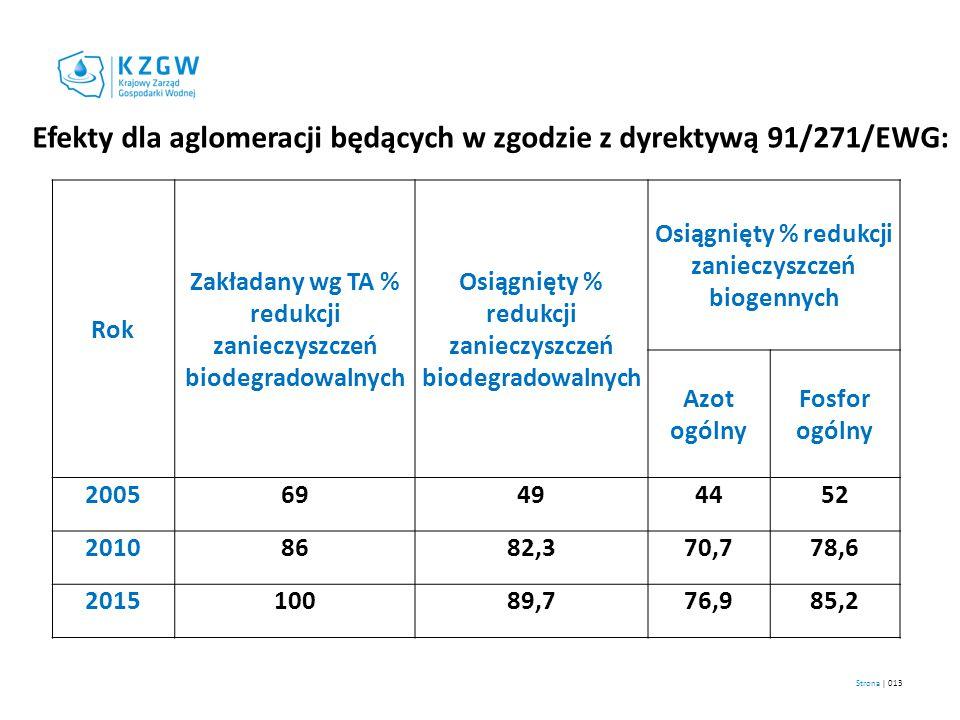 Efekty dla aglomeracji będących w zgodzie z dyrektywą 91/271/EWG: