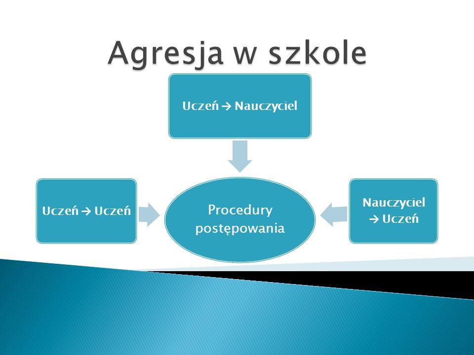 Procedury postępowania
