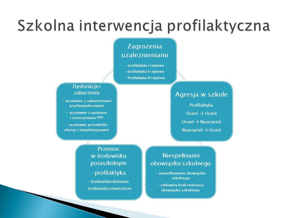Szkolna interwencja profilaktyczna