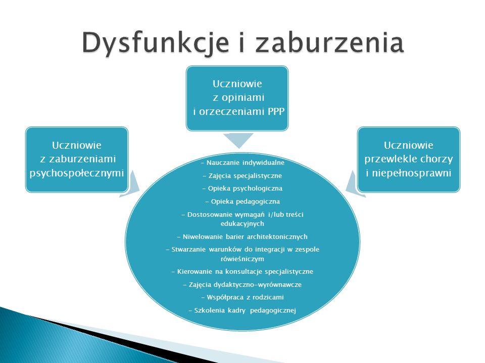 Dysfunkcje i zaburzenia