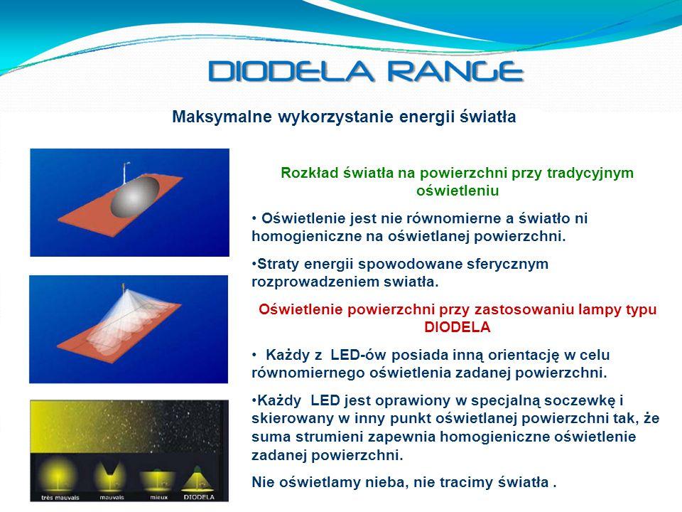Maksymalne wykorzystanie energii światła