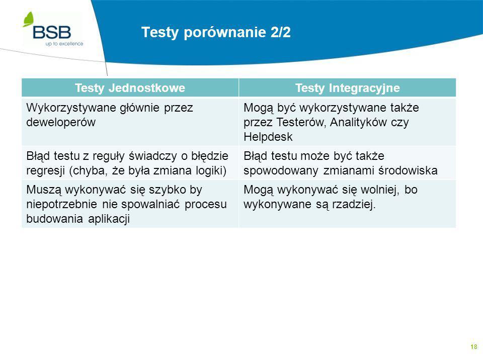 Testy Integracyjne a Testy Jednoskowe 2/2