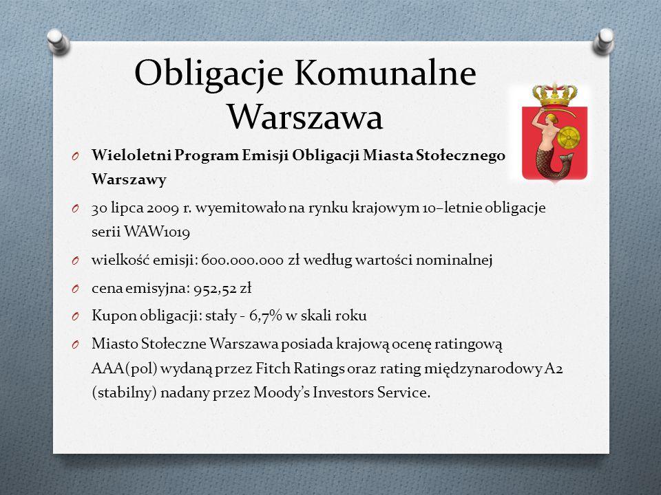 Obligacje Komunalne Warszawa