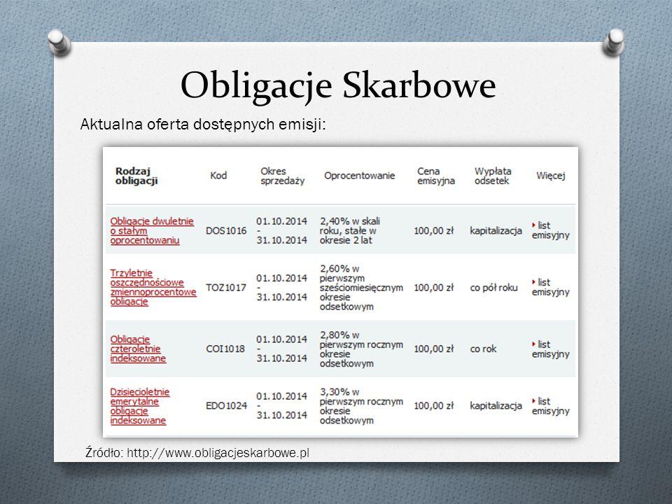 Obligacje Skarbowe Aktualna oferta dostępnych emisji: