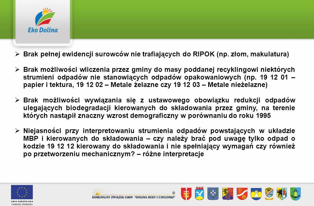 Brak pełnej ewidencji surowców nie trafiających do RIPOK (np