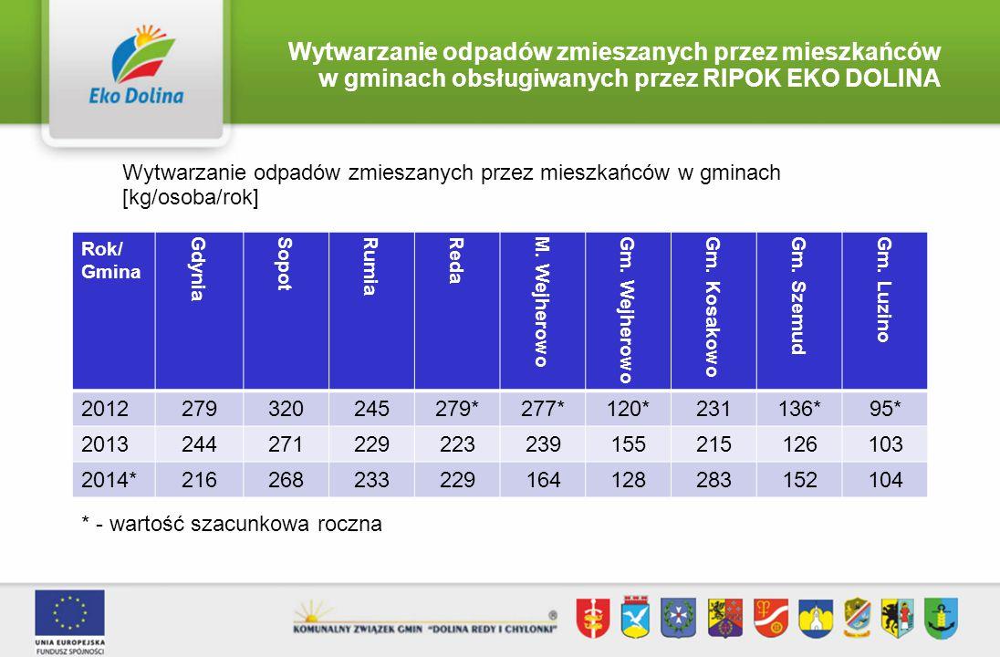 Wytwarzanie odpadów zmieszanych przez mieszkańców w gminach obsługiwanych przez RIPOK EKO DOLINA