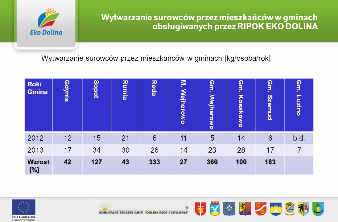 Wytwarzanie surowców przez mieszkańców w gminach obsługiwanych przez RIPOK EKO DOLINA