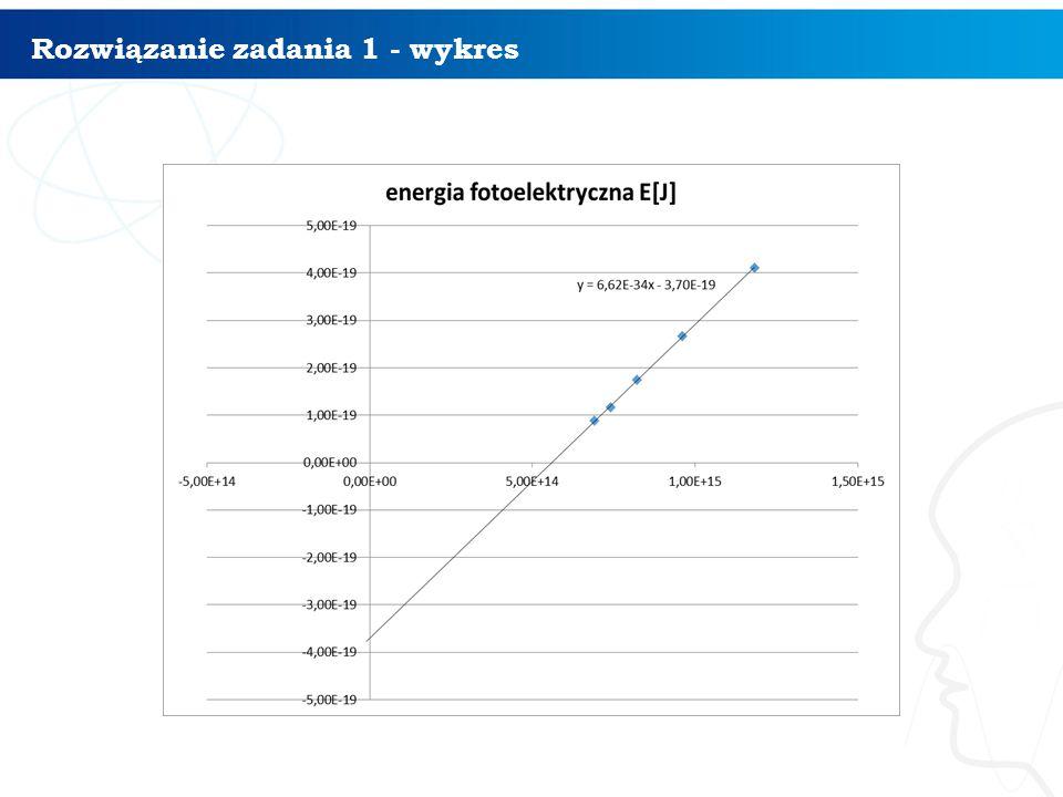 Rozwiązanie zadania 1 - wykres