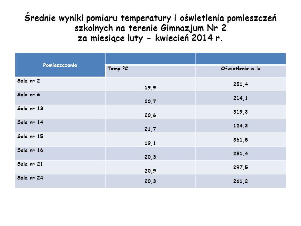 Średnie wyniki pomiaru temperatury i oświetlenia pomieszczeń szkolnych na terenie Gimnazjum Nr 2 za miesiące luty - kwiecień 2014 r.