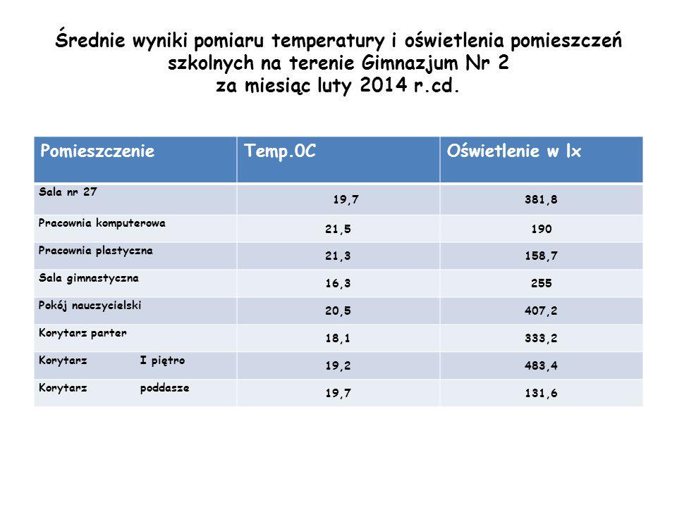 Średnie wyniki pomiaru temperatury i oświetlenia pomieszczeń szkolnych na terenie Gimnazjum Nr 2 za miesiąc luty 2014 r.cd.