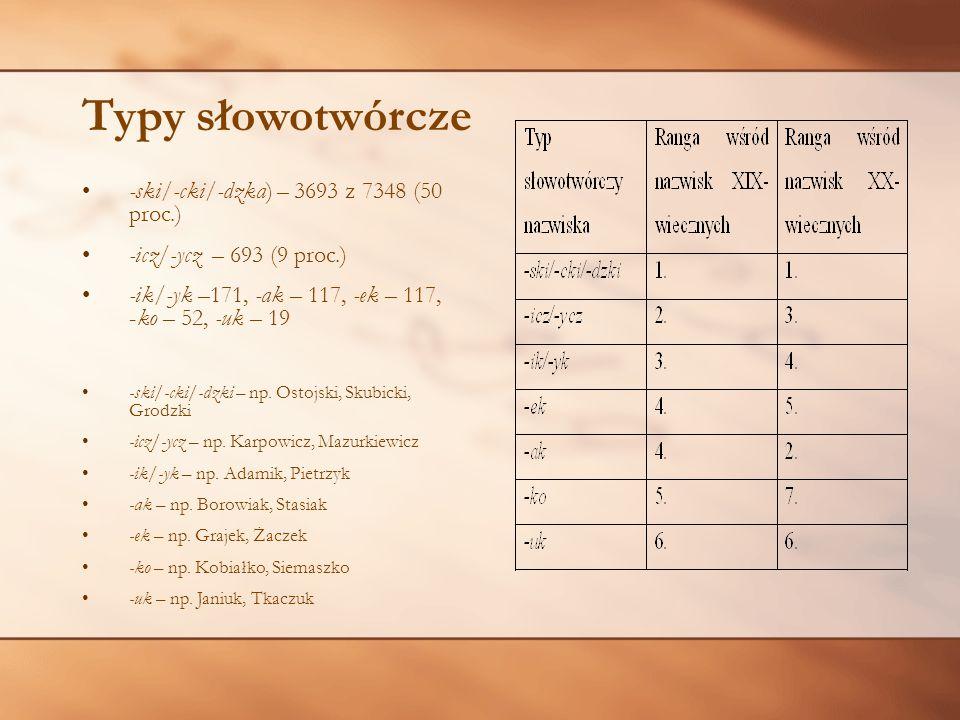Typy słowotwórcze -ski/-cki/-dzka) – 3693 z 7348 (50 proc.)