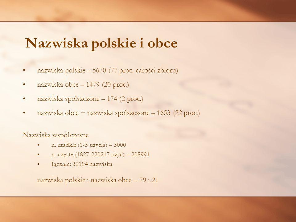 Nazwiska polskie i obce
