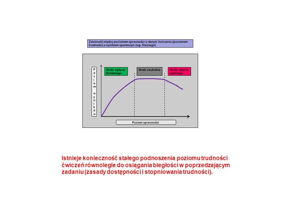 Istnieje konieczność stałego podnoszenia poziomu trudności ćwiczeń równolegle do osiągania biegłości w poprzedzającym zadaniu (zasady dostępności i stopniowania trudności).