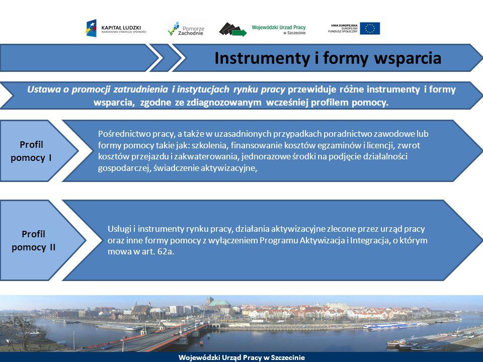 Instrumenty i formy wsparcia