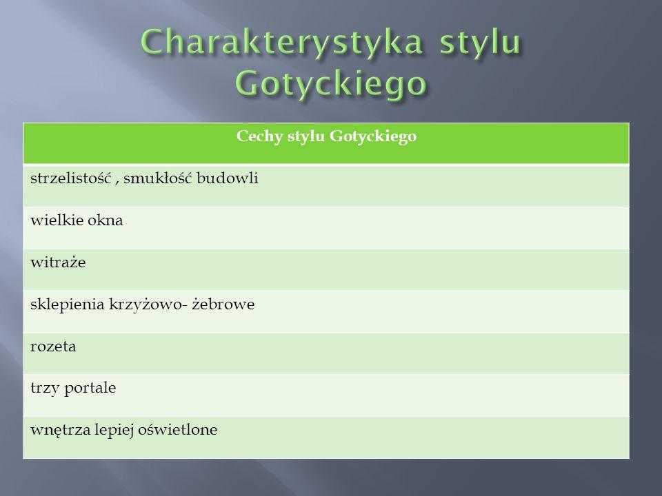 Charakterystyka stylu Gotyckiego