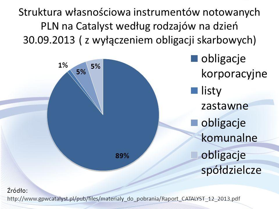 Struktura własnościowa instrumentów notowanych PLN na Catalyst według rodzajów na dzień 30.09.2013 ( z wyłączeniem obligacji skarbowych)