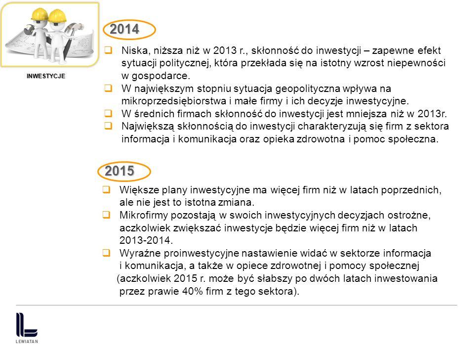 2014 Niska, niższa niż w 2013 r., skłonność do inwestycji – zapewne efekt. sytuacji politycznej, która przekłada się na istotny wzrost niepewności.