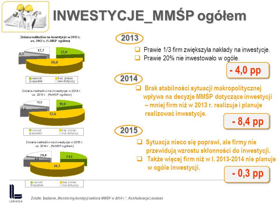 INWESTYCJE_MMŚP ogółem
