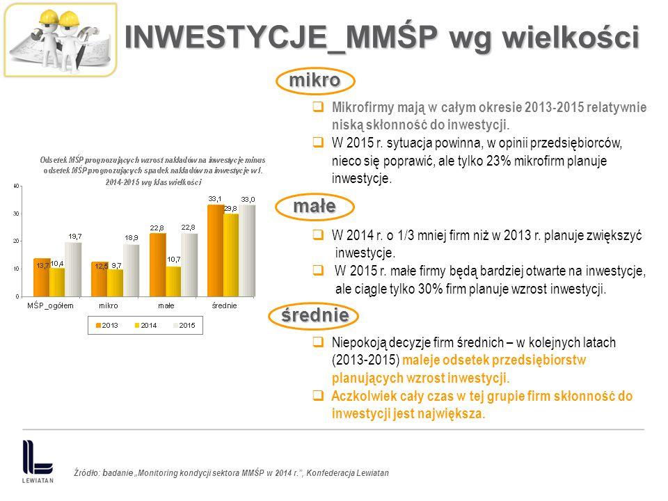INWESTYCJE_MMŚP wg wielkości