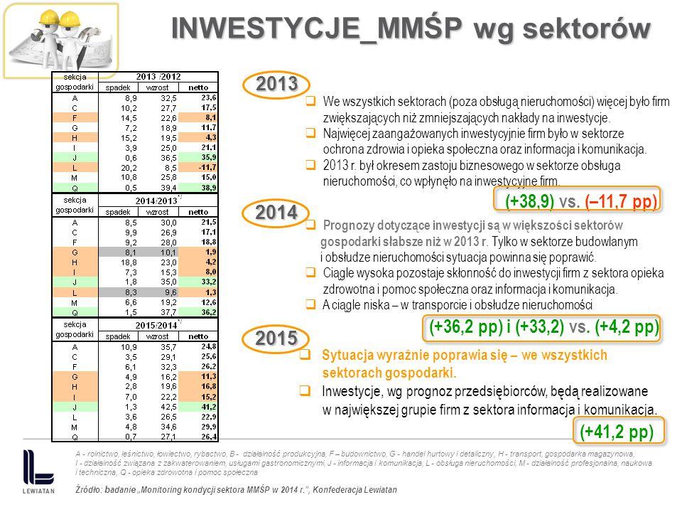 INWESTYCJE_MMŚP wg sektorów